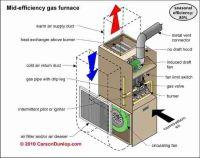 Mid-Efficiency Gas furnace diagram.   Furnace repair ...