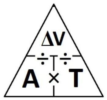 A formula triangle involving acceleration, time, and