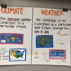 Weathering And Erosion Venn Diagram Troy Bilt Mower Parts Diagrams Climate Vs Weather Anchor Chart Intensive Reading
