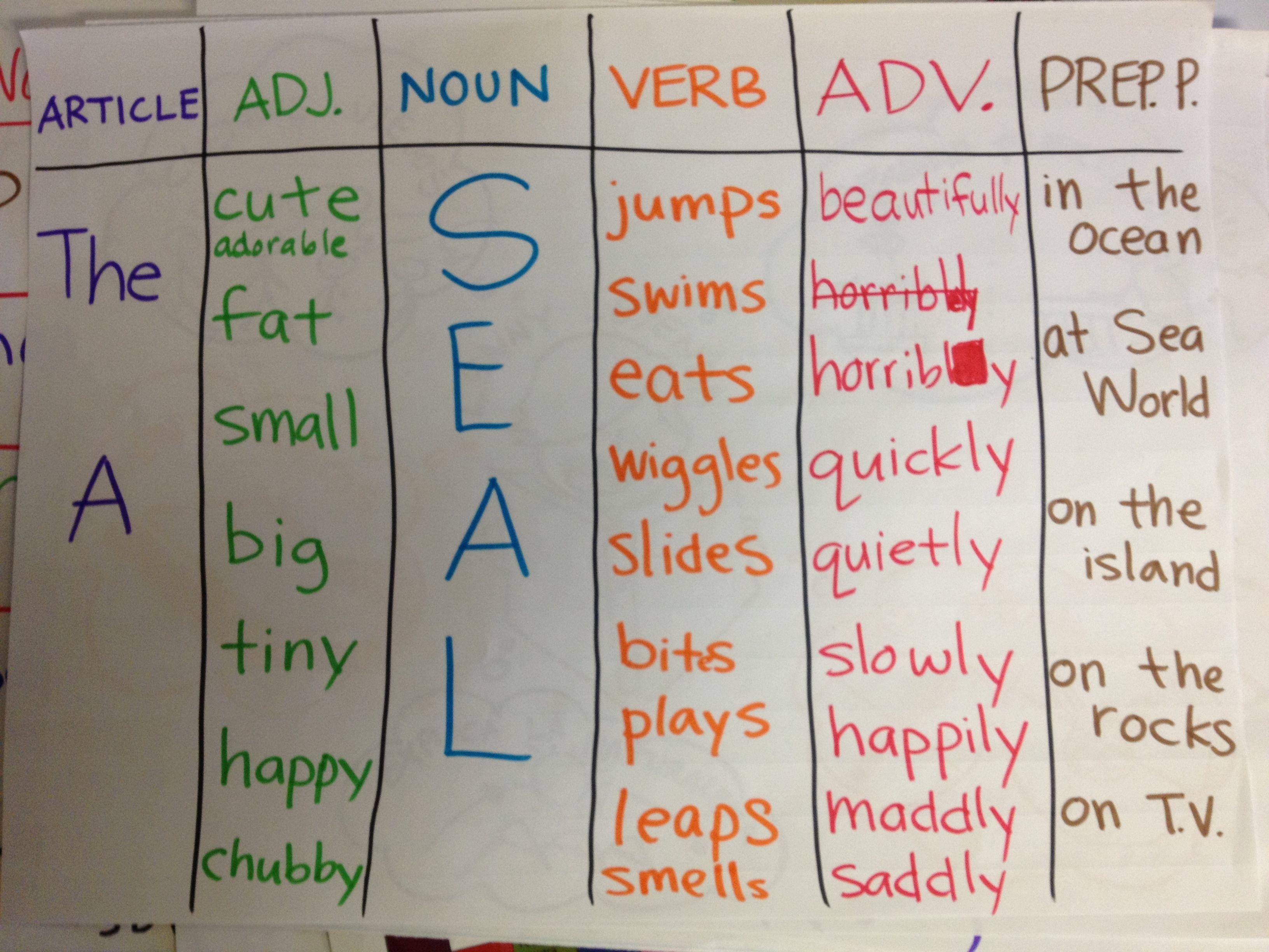 Sentence Patterning Chart Choose An Article An Adjective
