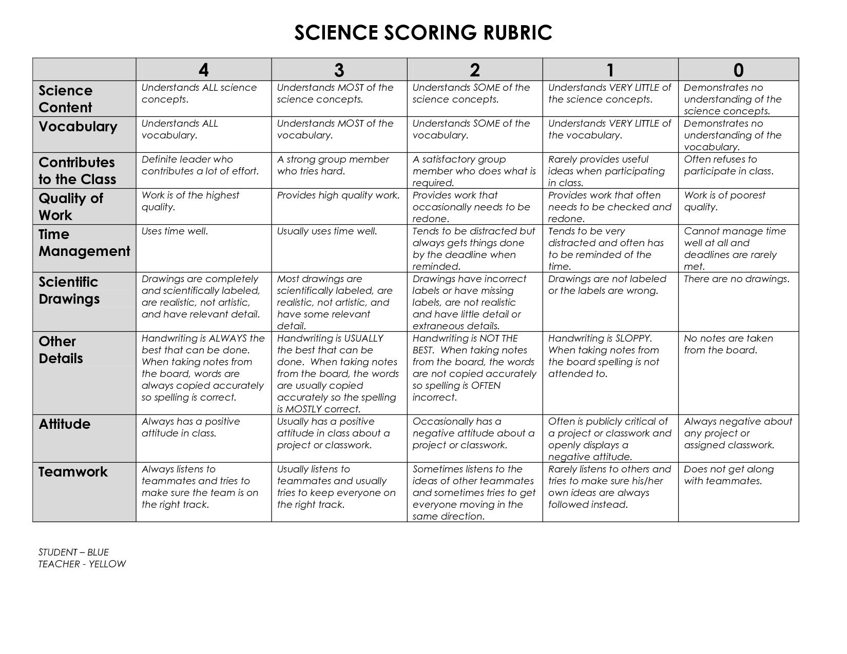 Jr High Science Notebook Rubric