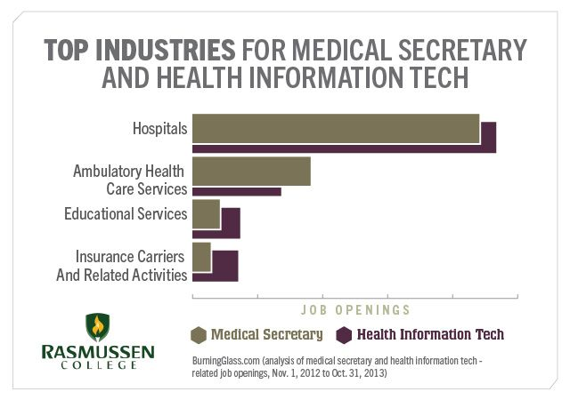 Healthcare Administration vs Health Information Technology Clearing the Confusion  College