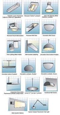 Indoor Lighting Fixtures Classifications  Part Two