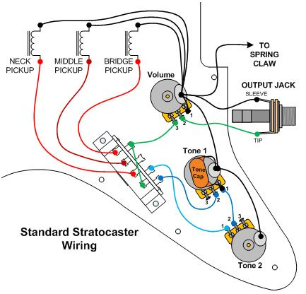 Charming Wiring Diagram For Stratocaster Ideas Schematic Symbol