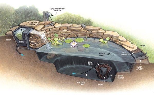 wasserfall garten bauen anleitung | moregs, Garten und bauen