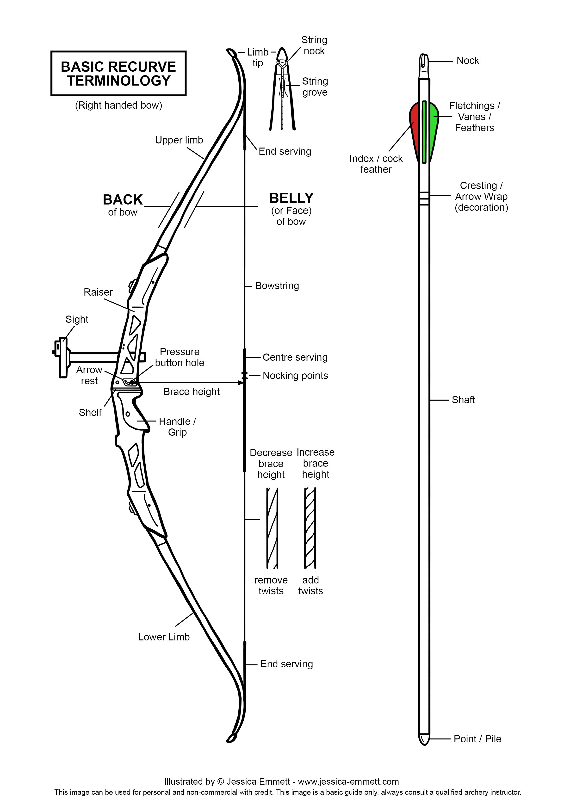 Basic Recurve Terminology Diagram 2 372 3 354 Pixels