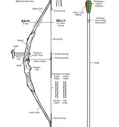 archery terms diagram wiring diagram inside archery terms diagram [ 2372 x 3354 Pixel ]