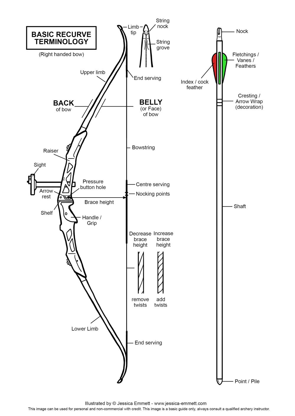 medium resolution of archery terms diagram wiring diagram inside archery terms diagram
