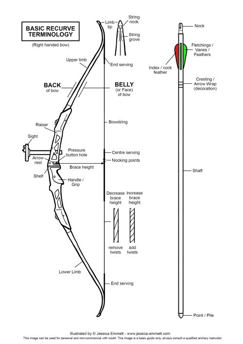small resolution of archery terms diagram wiring diagram inside archery terms diagram