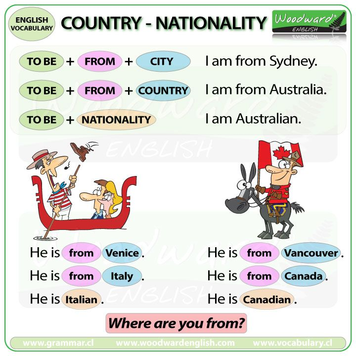 TO BE With Nationality And Country English Time