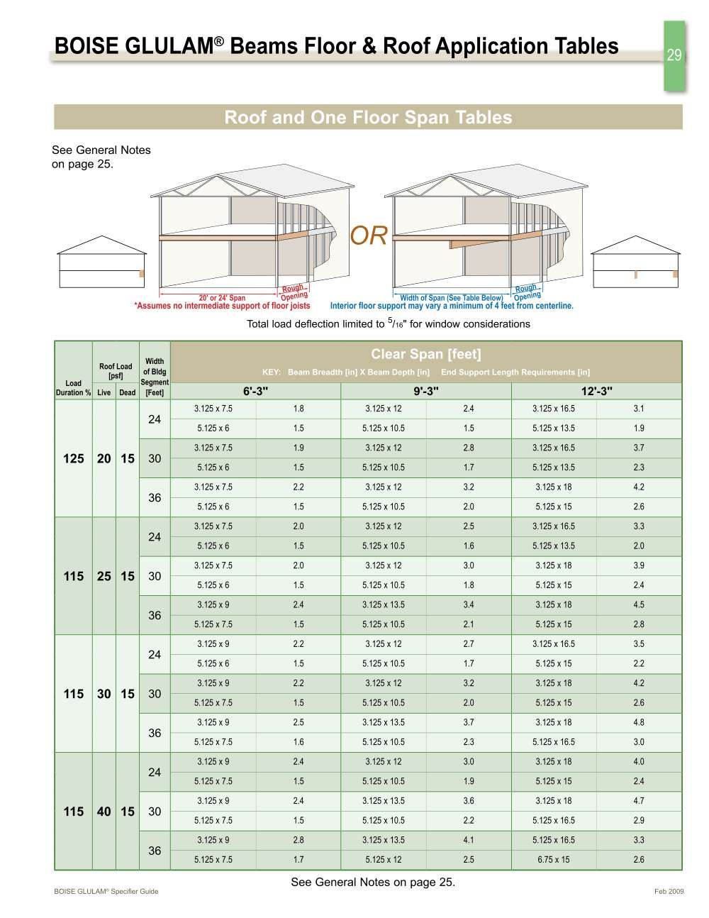 Lvl Beam Span Tables Laminated Beam Span Chart Pictures