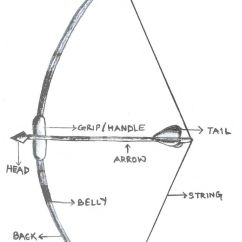 Archery Bow Diagram Left Bundle Branch Block Heart Ultimate Diy Hacks On How To Make Wooden And Arrows