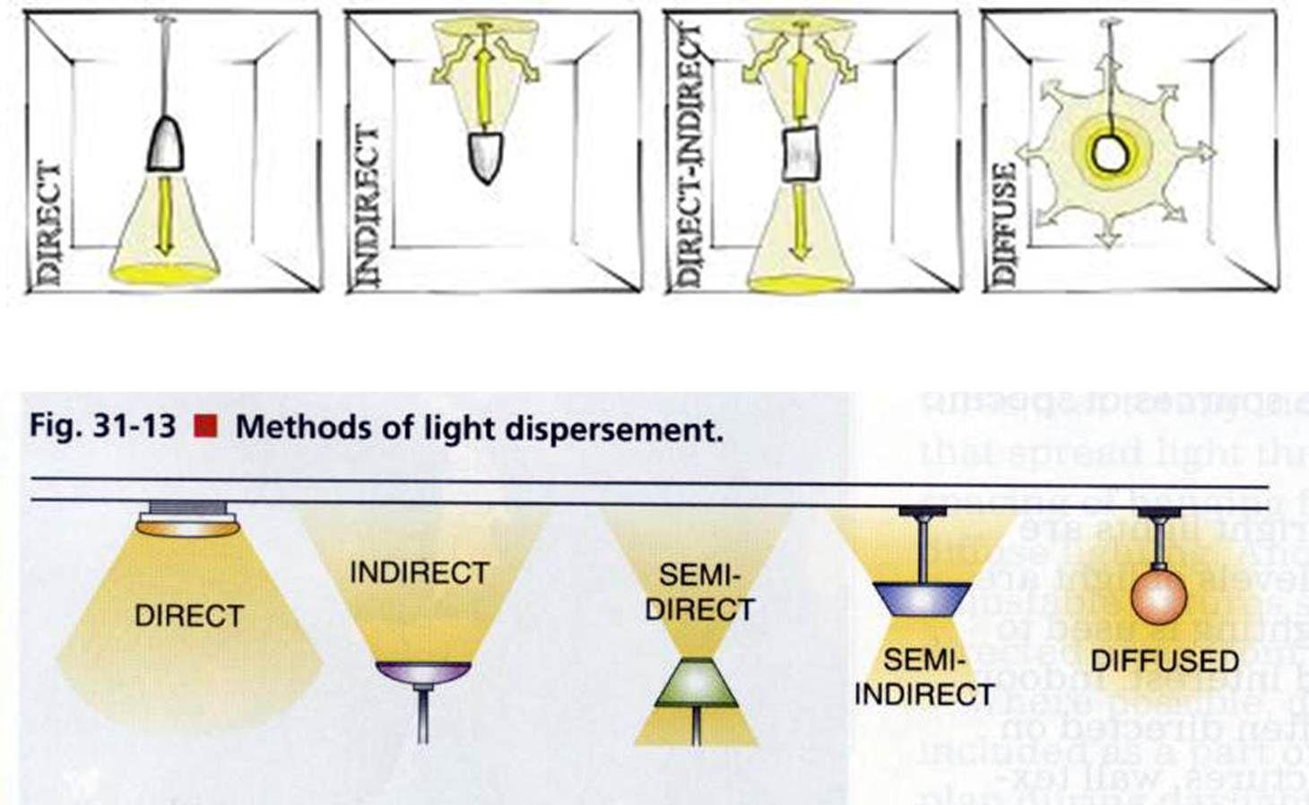 Type Of Lighting Fixtures