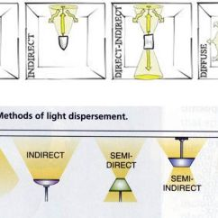Lighting Architecture Diagram 2000 Harley Softail Wiring Types Of Light Fixtures Google Search