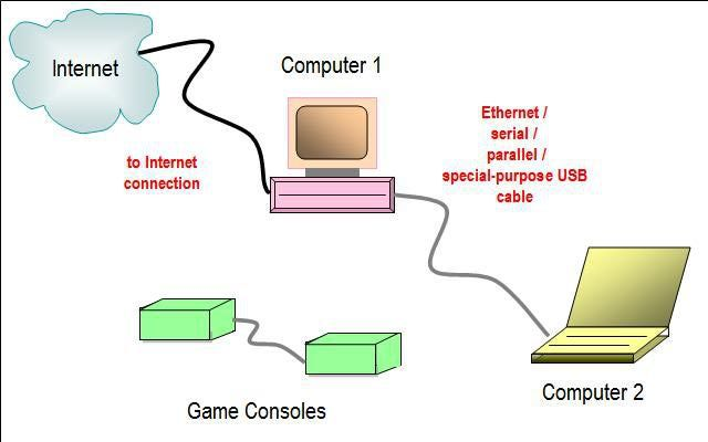 This Network Diagram Illustrates Use Of Direct Connection In A