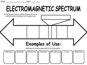 Best 25 Electromagic spectrum ideas on Pinterest | Astrophysics, Wave of light and Microwave