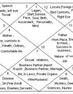 The houses of vedic astrology and their significance also mercury pinterest rh