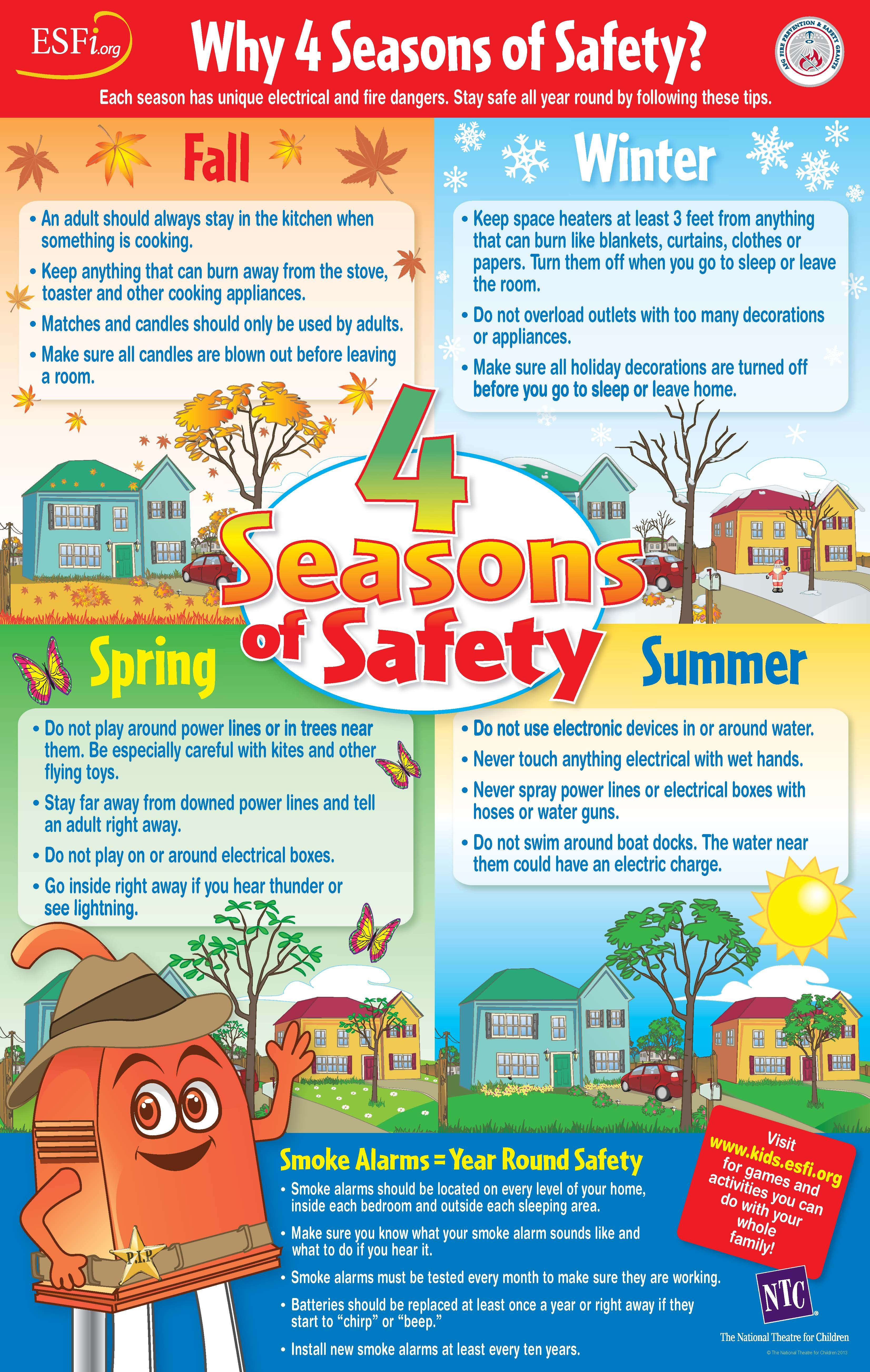 The 4 Seasons Of Safety Classroom Poster Provides Useful