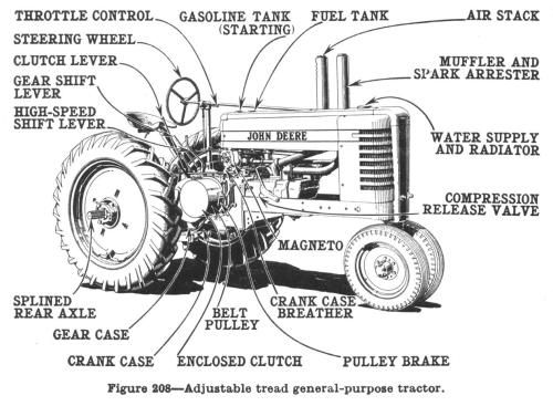 How the Tractor (Yes, the Tractor) Explains the Middle