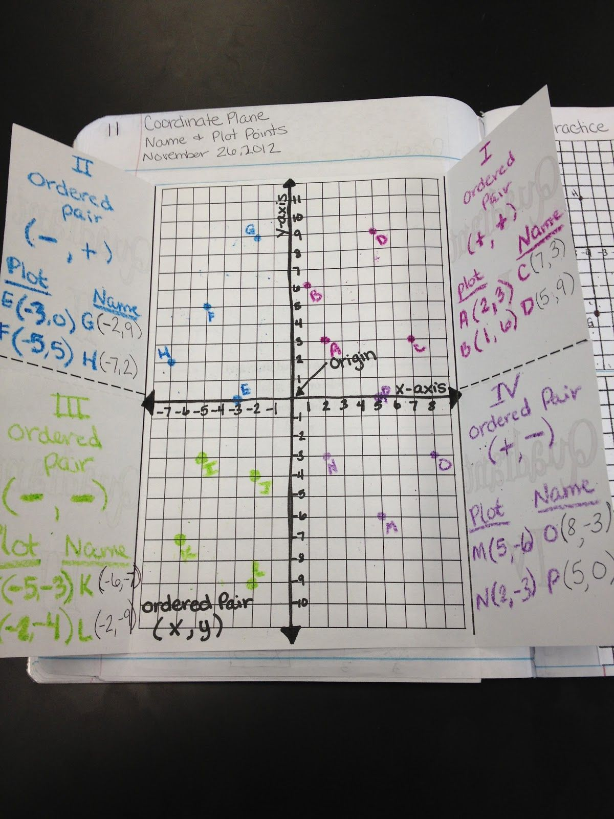 Identify And Graph Coordinates In The Four Quadrants A