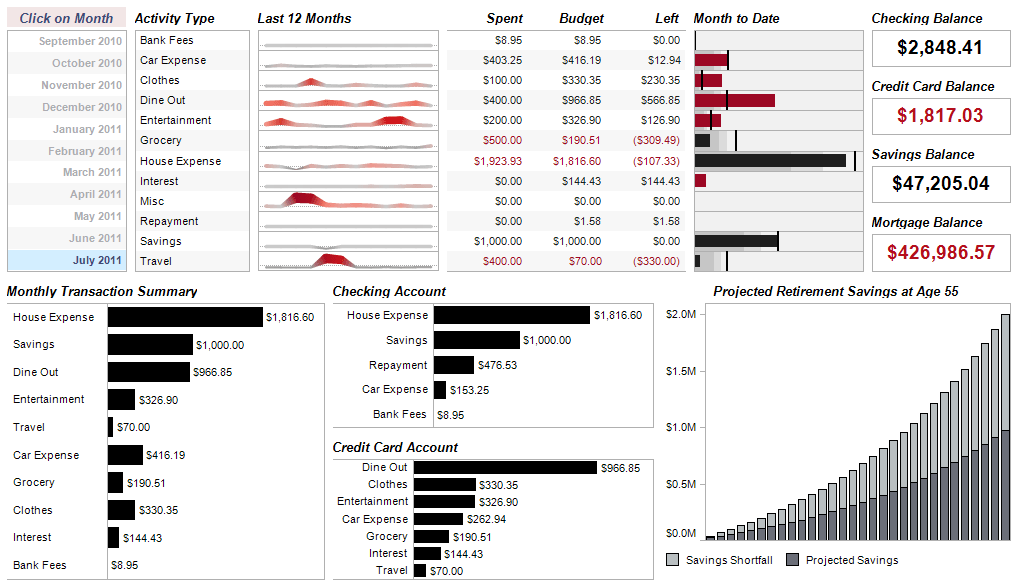 Related Keywords Suggestions Tableau Executive Dashboard
