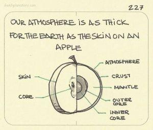 Apple earth science diagram fruit atmospere mantle crust