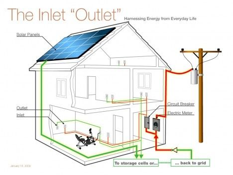 House Wiring Diagram Electrical Wiring Diagrams For Dummies Wiring