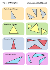 Types of Triangles | 4th Grade Math | Pinterest ...