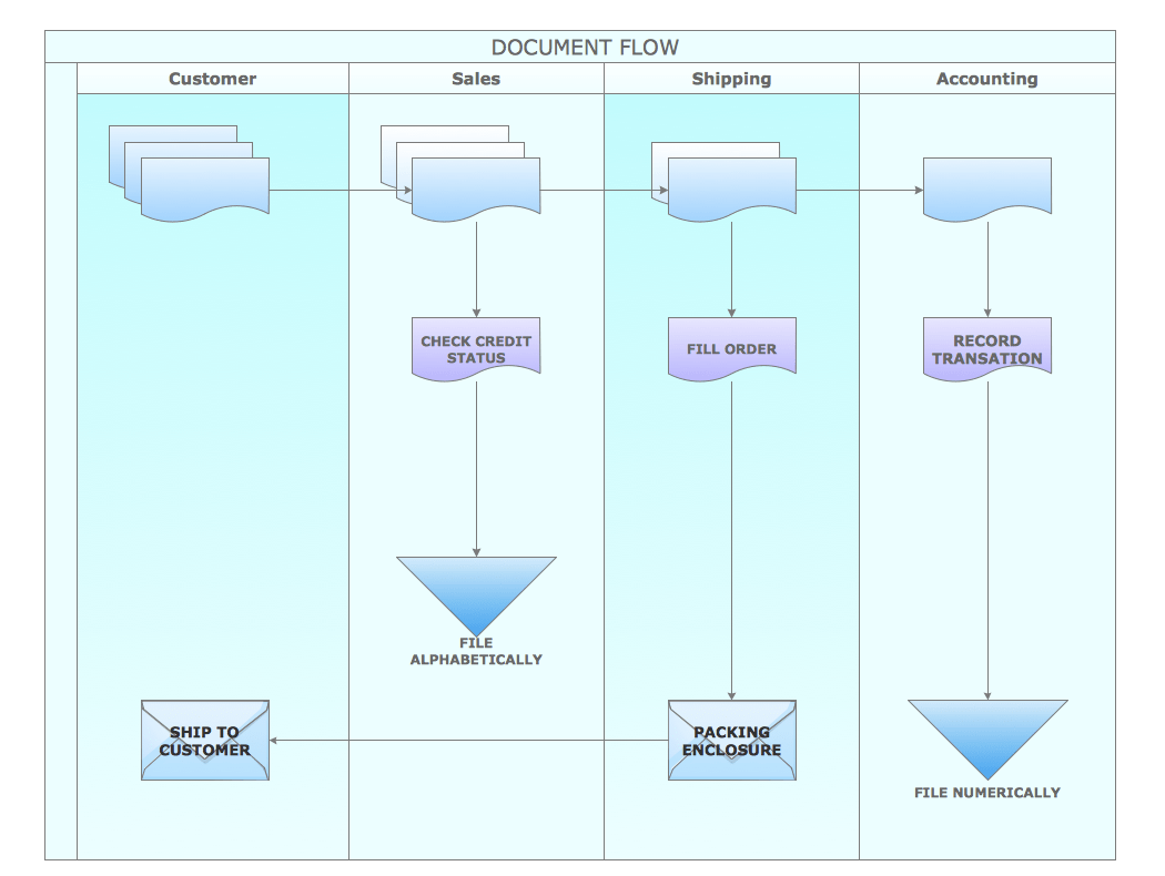 software release process flow diagram wiring for a trailer plug conceptdraw samples business processes  charts
