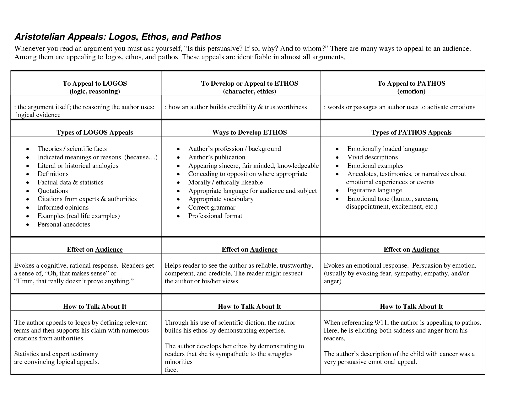 Ethos Pathos Logos Essay