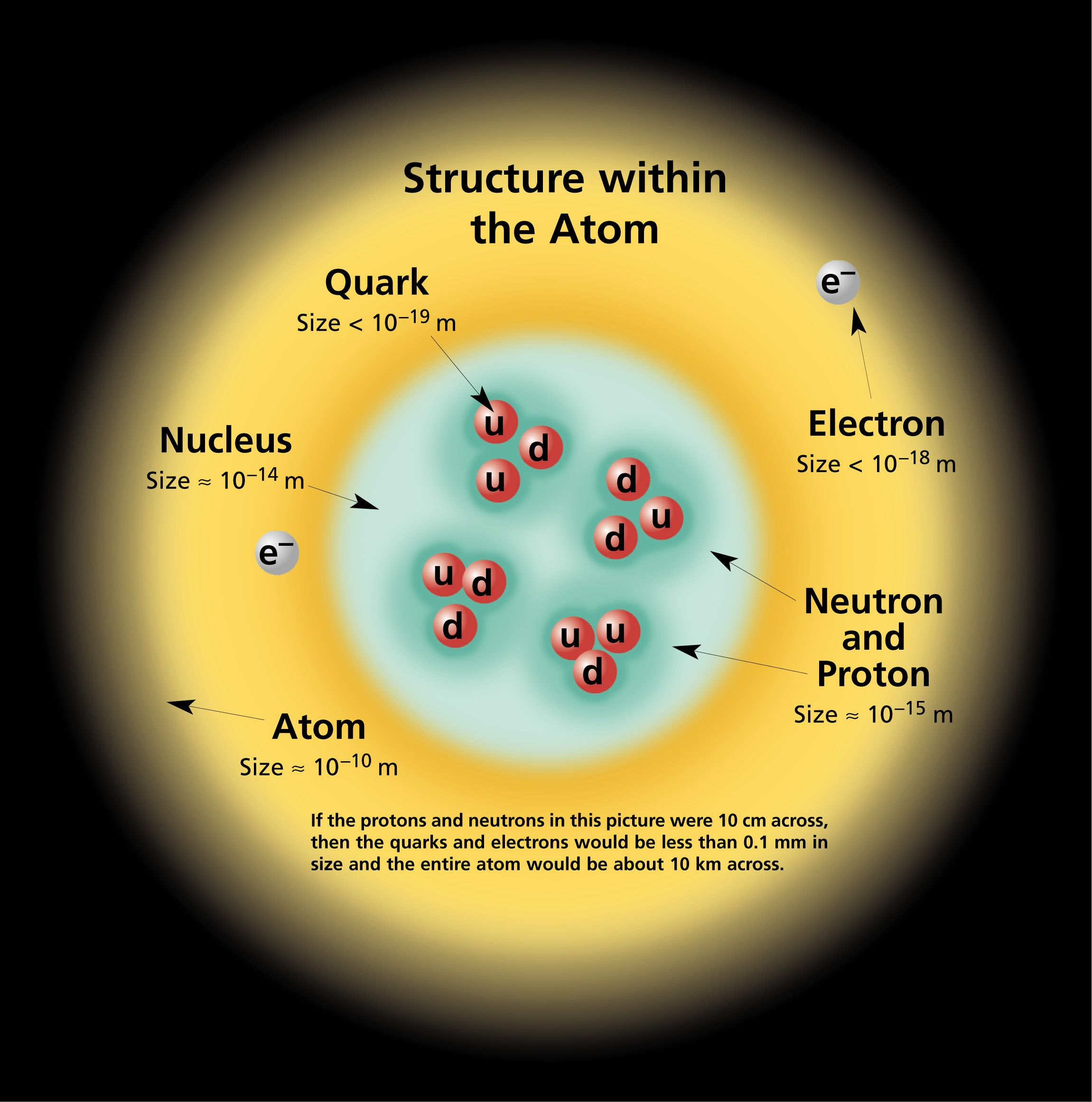 The Structures Within An Atom Please Read The Annotation For Representation Of Scale
