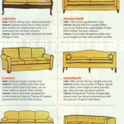 Different Types Of Sofas Furniture Village Leather Sofa Bed These Diagrams Are Everything You Need To Decorate Your