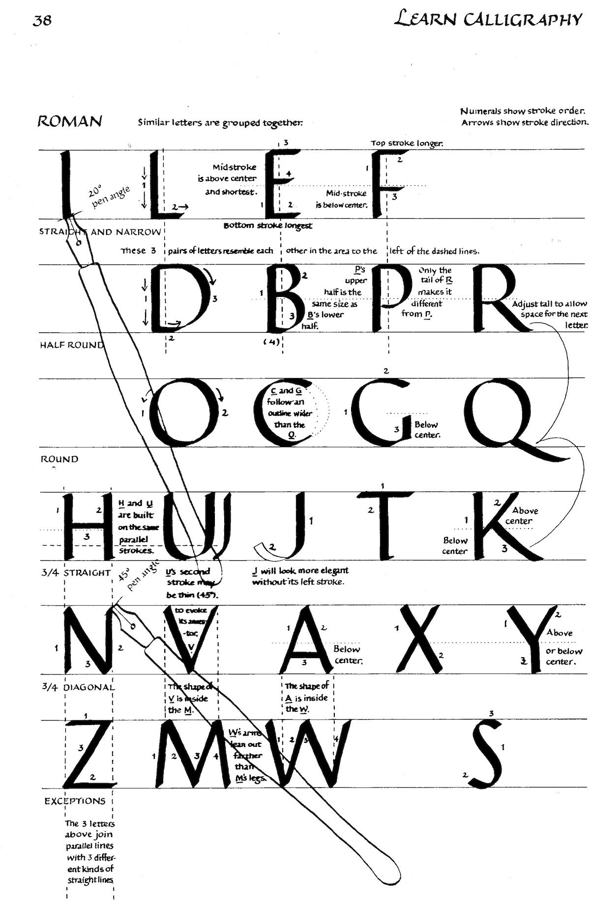 The Roman Alphabet Explained For You The Ultimate Map Of