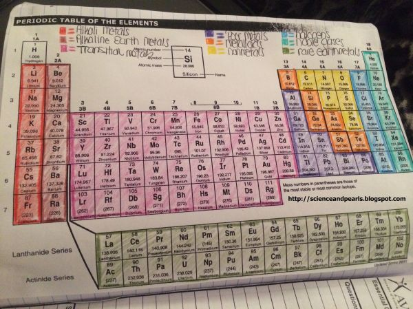Coloring Periodic Table Activity Answers