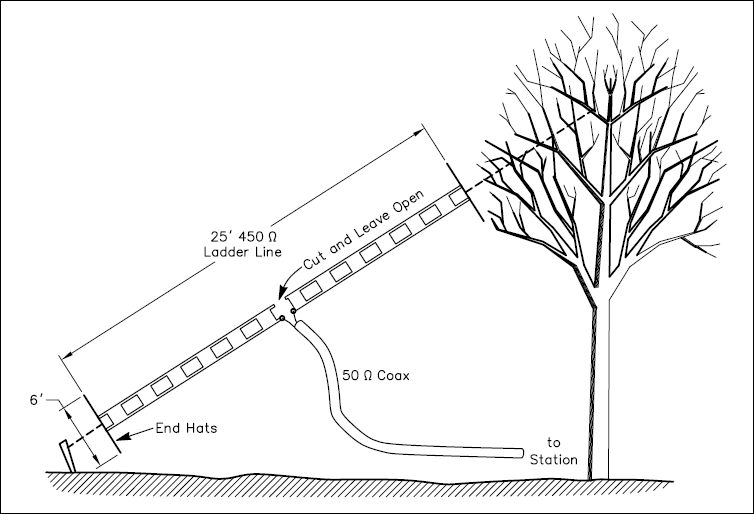 A two-wire linear-loaded antenna for 30 meters using 450-Ω