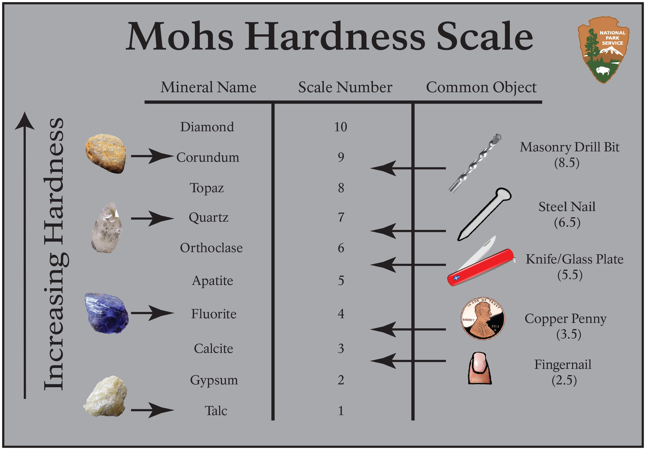 Rocks and Mineral Identification Table