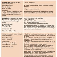 Cbc Fishbone Diagram Bolt Action Lab Values On Pinterest | Surgical Nursing, Nursing Mnemonics And Nclex