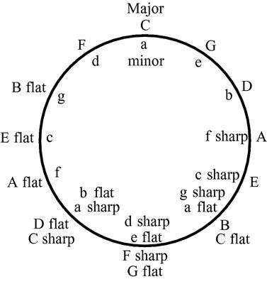 How to read key signatures: The circle of fifths. C-G-D-A