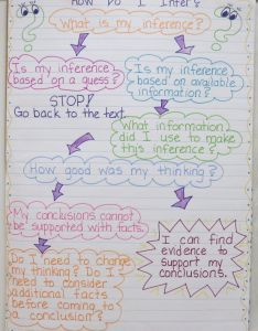 anchor charts that nail reading comprehension also making inferences rh au pinterest