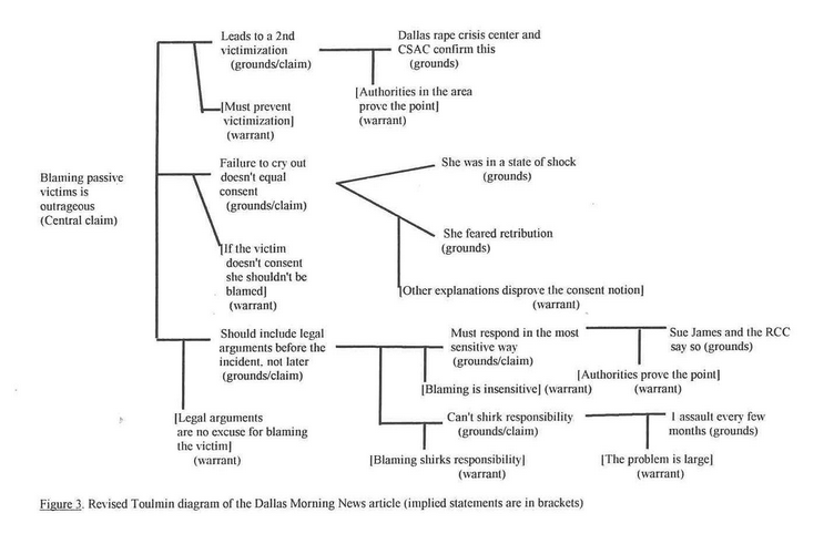 This Flowchart Of An Argument Using The Outline Of The
