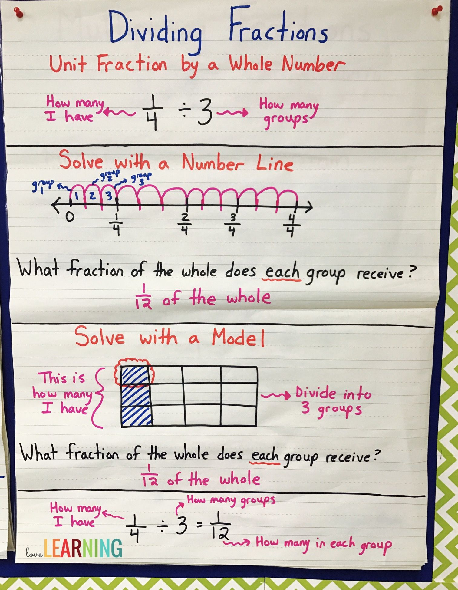 what is a number line diagram 3 way wiring diagrams divide unit fractions and whole numbers bundle