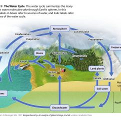 Water Cycle Diagram Without Labels Wiring For A Pioneer Stereo Image Earth Science Pinterest