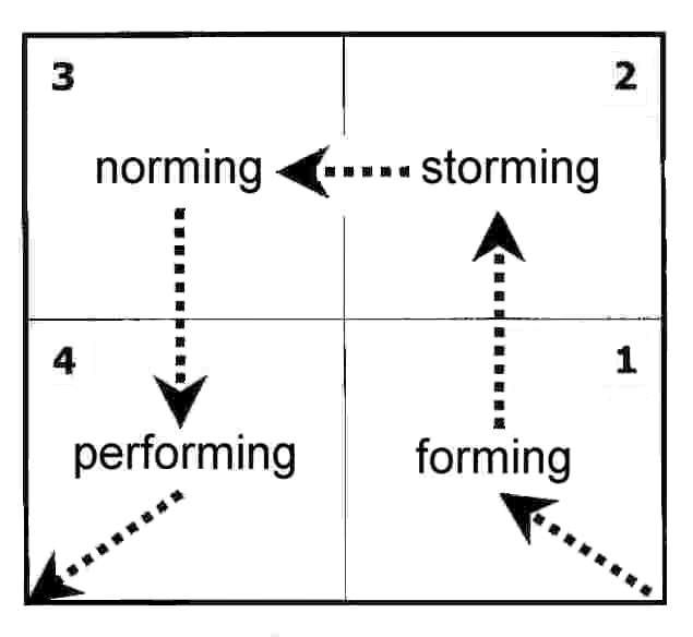 Bruce Tuckman's 1965 Forming Storming Norming Performing