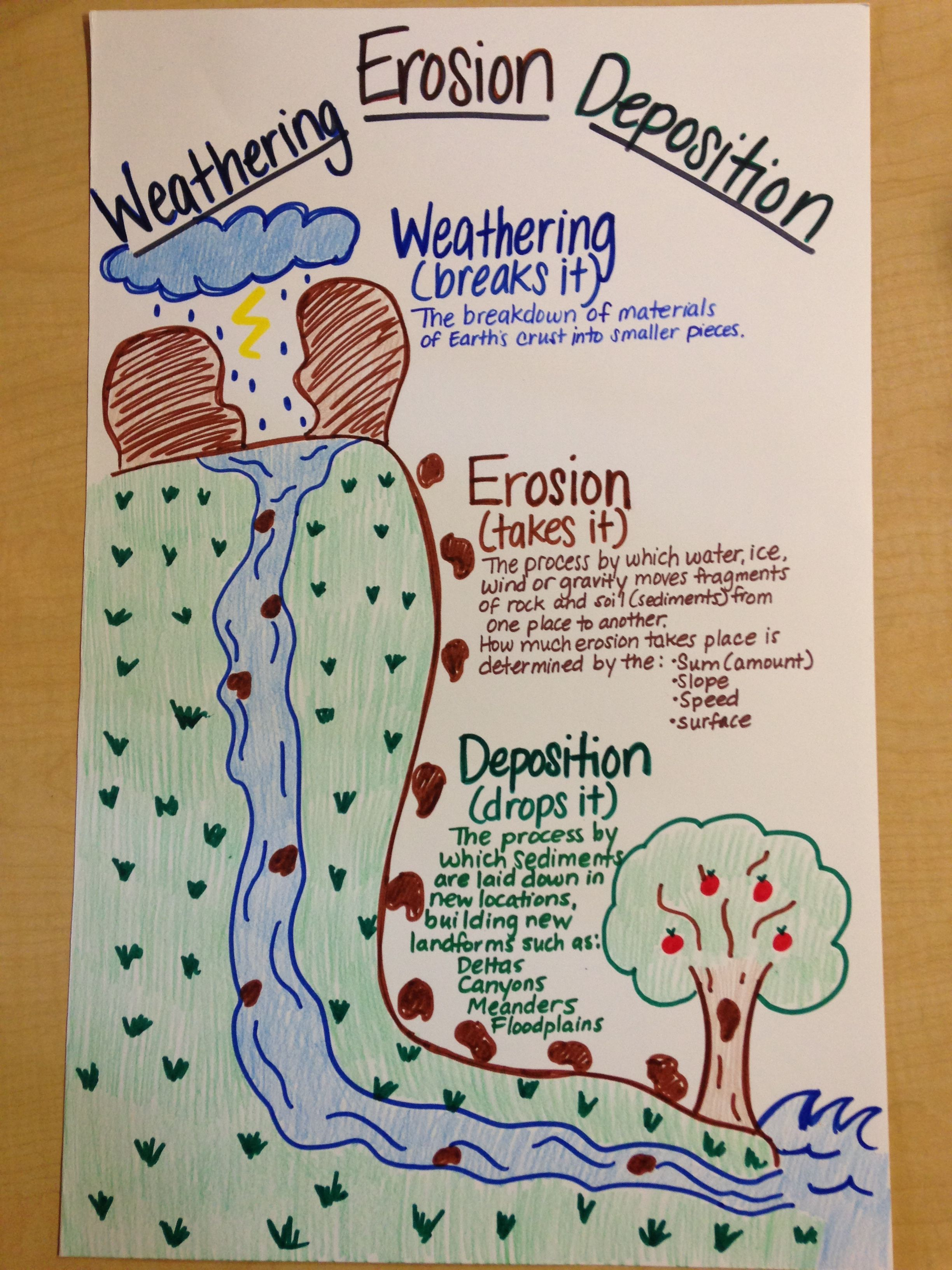 Erosion Science Fair Project