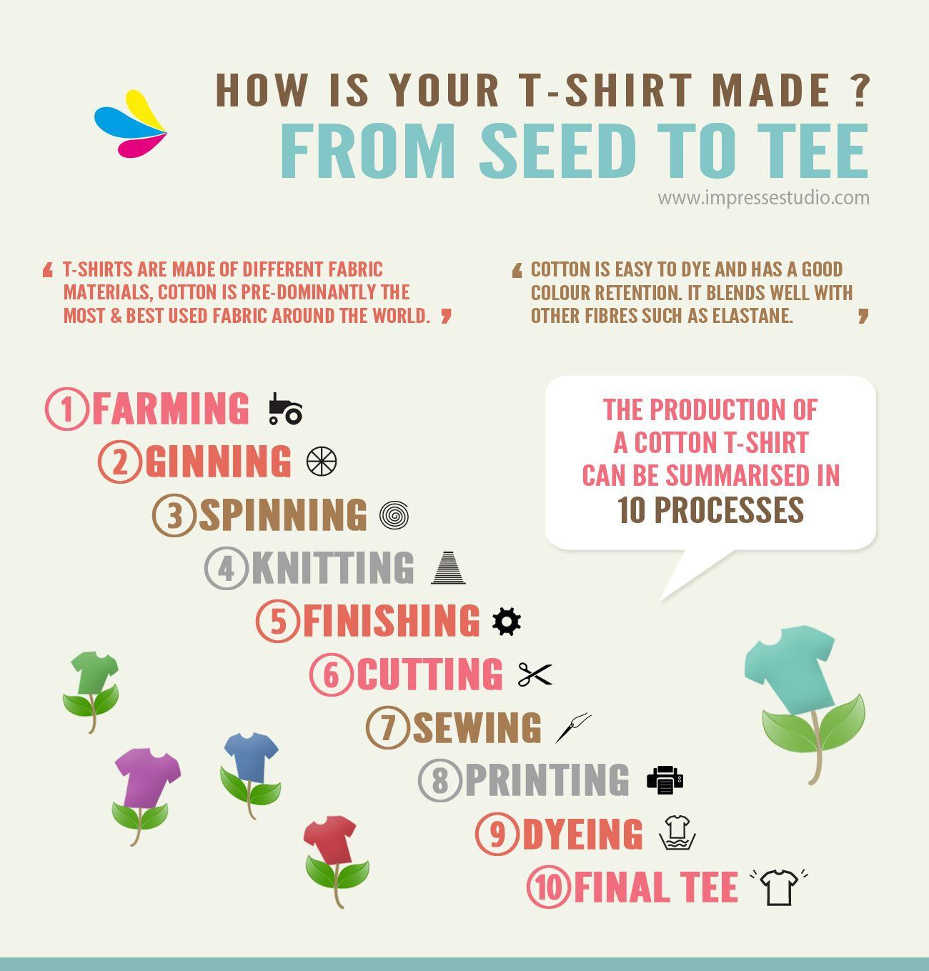 10 Steps Of Making A T Shirt The Production Of A Cotton T