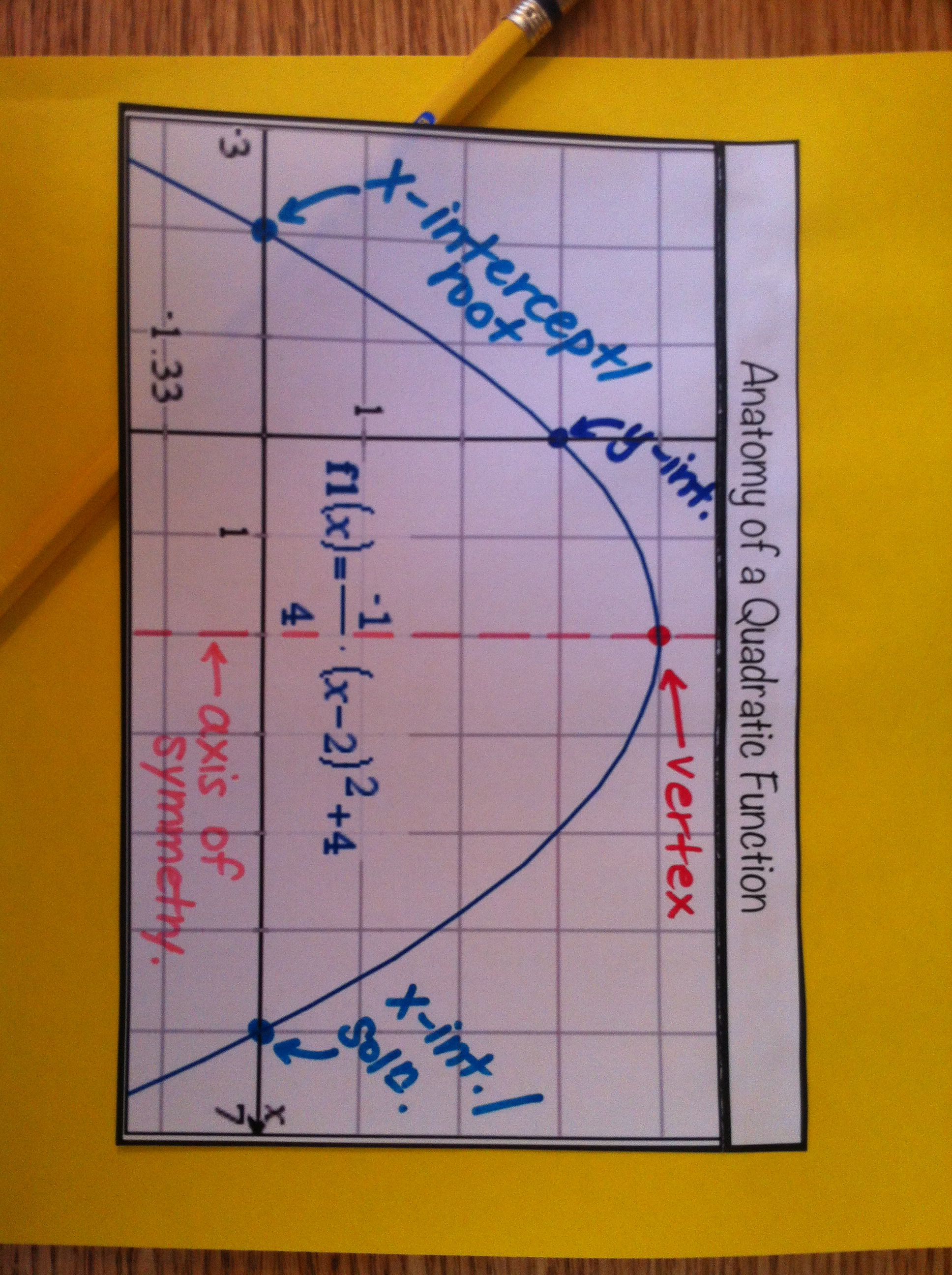 Anatomy Of A Quadratic Function 1 Tab Foldable With Room To Explain Ideas Underneath