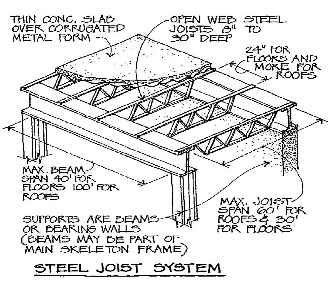 Image Steel Joist System For Term Side Of Card
