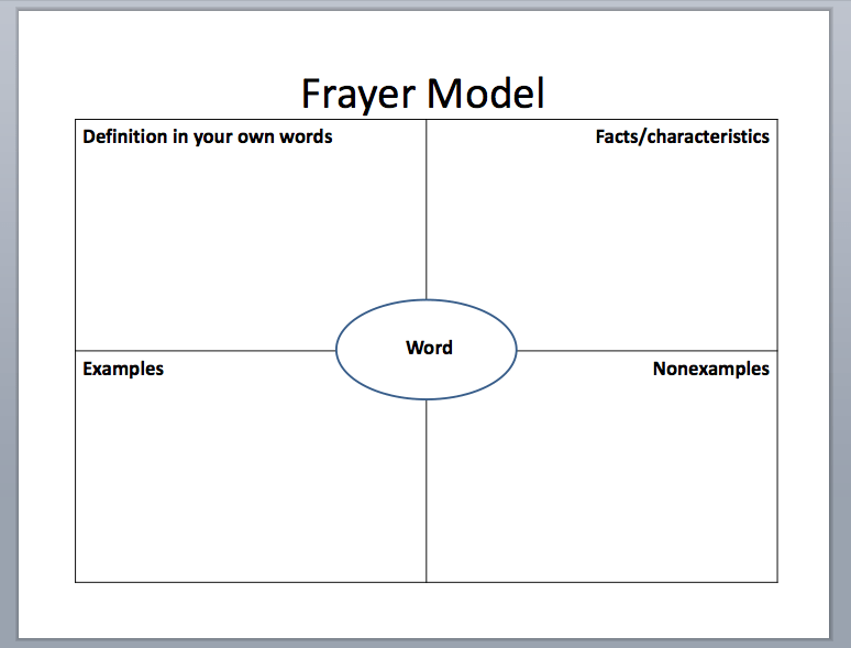 Avid Vocabulary Concept Map.Avid Vocabulary Concept Map