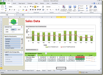 Free Excel 2010 Dashboard Templates Service