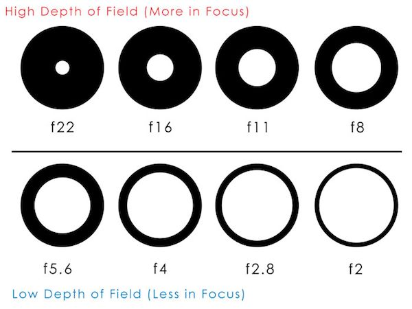 DSLR Camera Photography Basics Aperture Setting